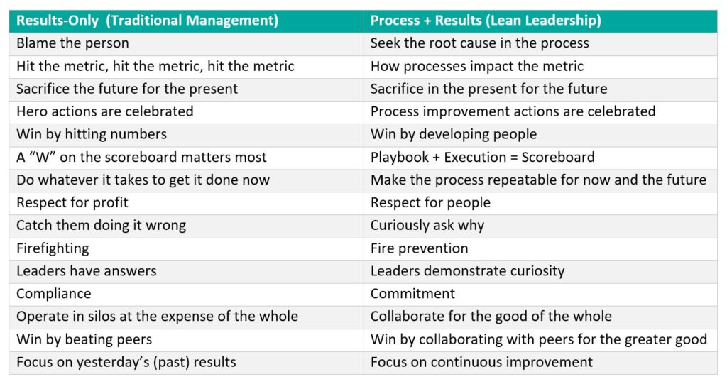 Leadership Transformation from Traditional Management to Lean Leadership