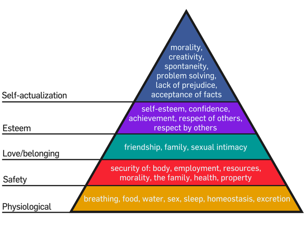 Types of Safety Pyramid