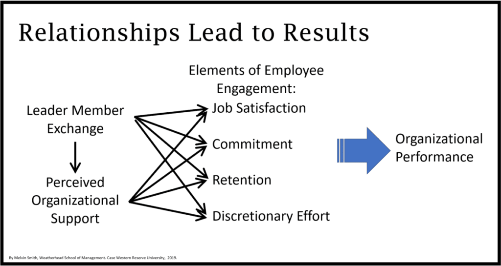 Relationships Lead to Results Image - Melvin Smith Case Western REserve University - Dorsey Sherman Interview