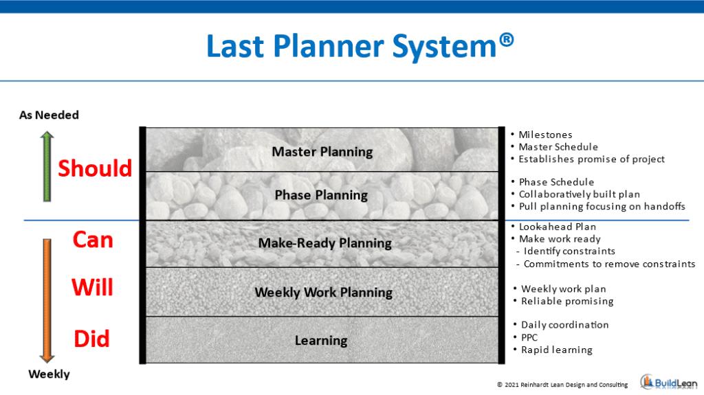 Last Planner System