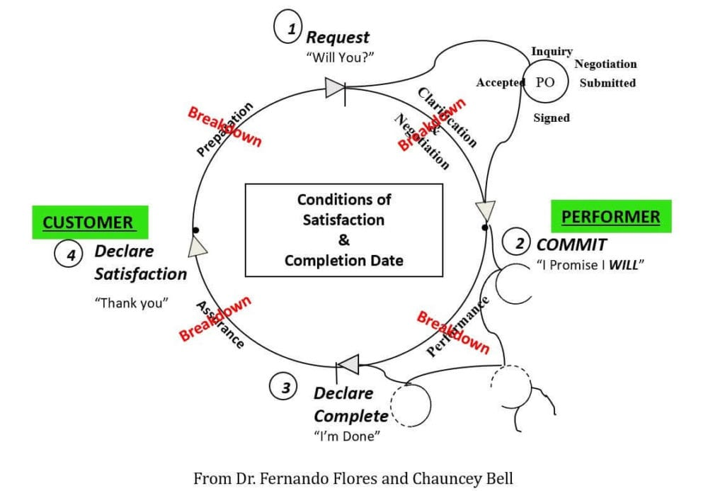 Workflow Loop for Reliable Commitments