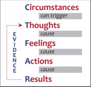For WordPress - Image - CTFAR Thought Model - Brooke Castillo - Self Coaching